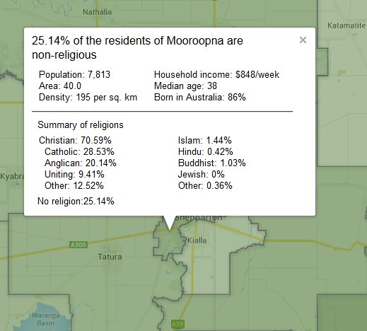 Other Religions Practices Sacred Texts: Shepparton Interfaith Network