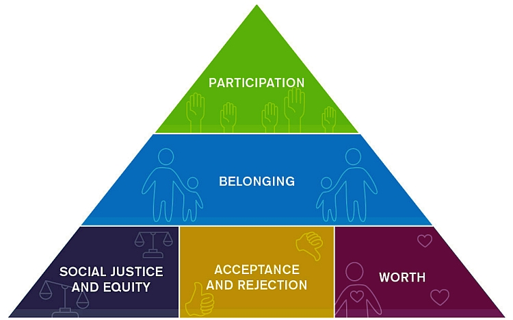 belonging in society Learn about what a sense of belonging is and how it cultivates positive feelings and outcomes in our lives also learn how to build a sense of.