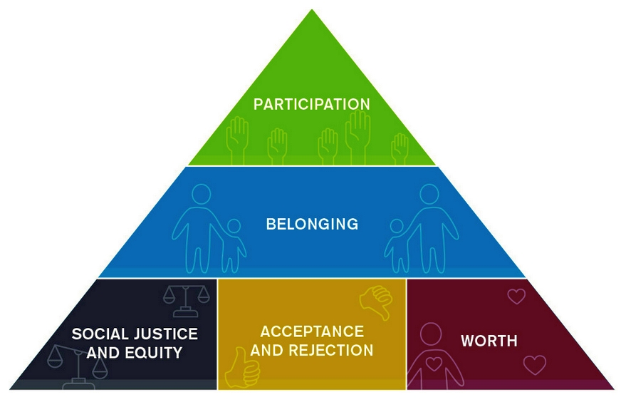 five pillars of social cohesion