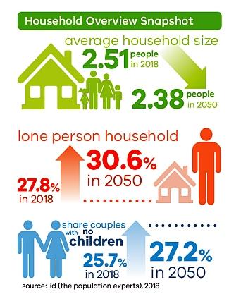Household overview Shepparton - Mooropna