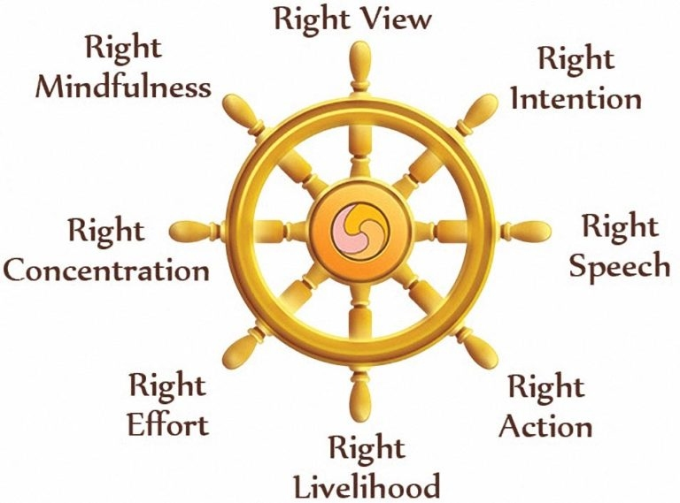 noble eight fold path of Buddhism