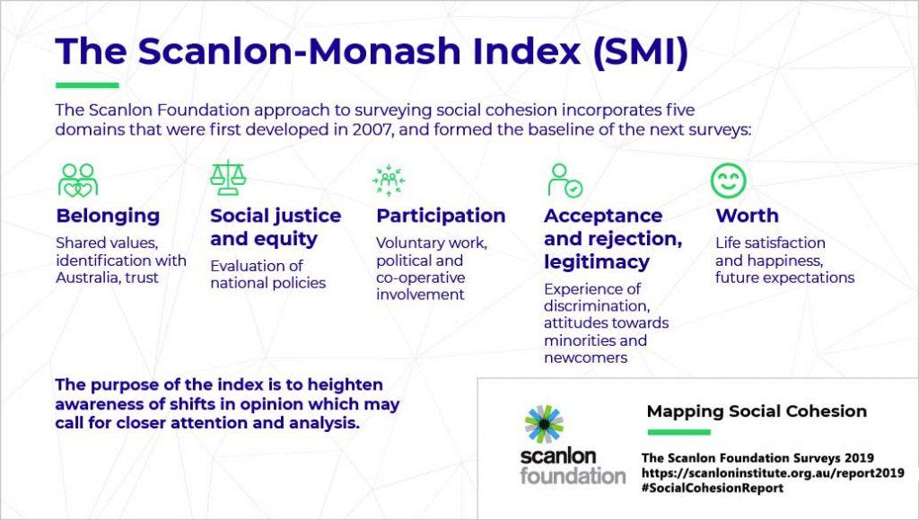 Scanlon Monash Index - Mapping Social Cohesion 2019