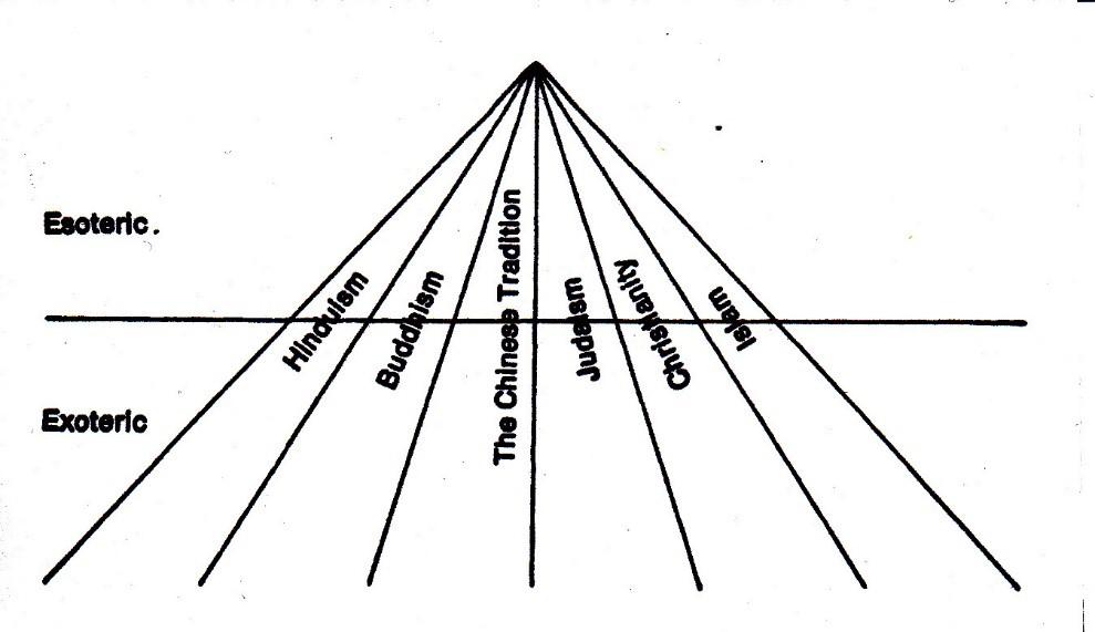 Diagram: The Transcendent Unity of Religions.