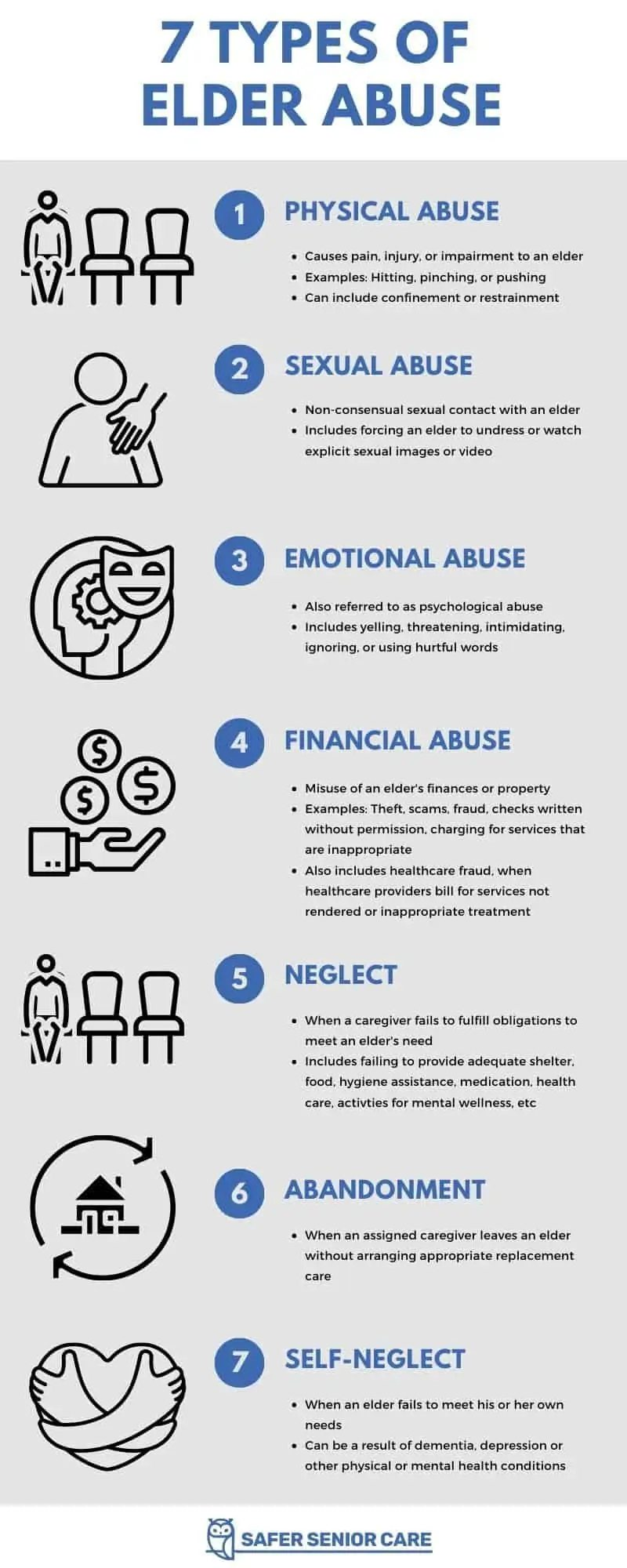 Seven types of Elder Abuse